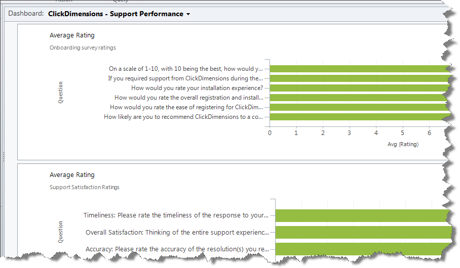 Getting realtime customer survey feedback alerts from CRM – Training Feedback Questions