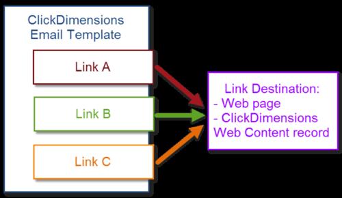 LinkParameters1