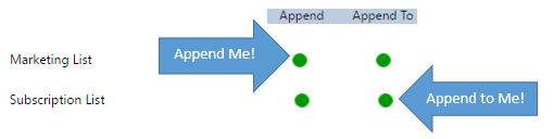 Append and Append To