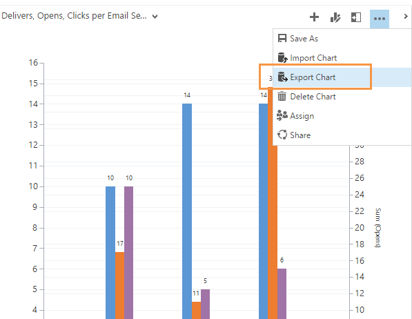 Modifying Multi Series Dynamics CRM Charts to Use a Single Axis