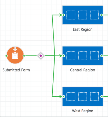 Form and Decision Node